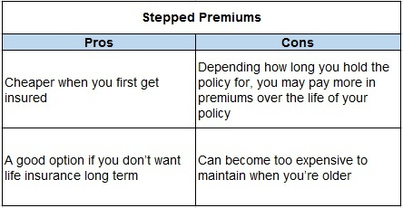 Life Insurance: Stepped versus level premiums - Switzer Daily