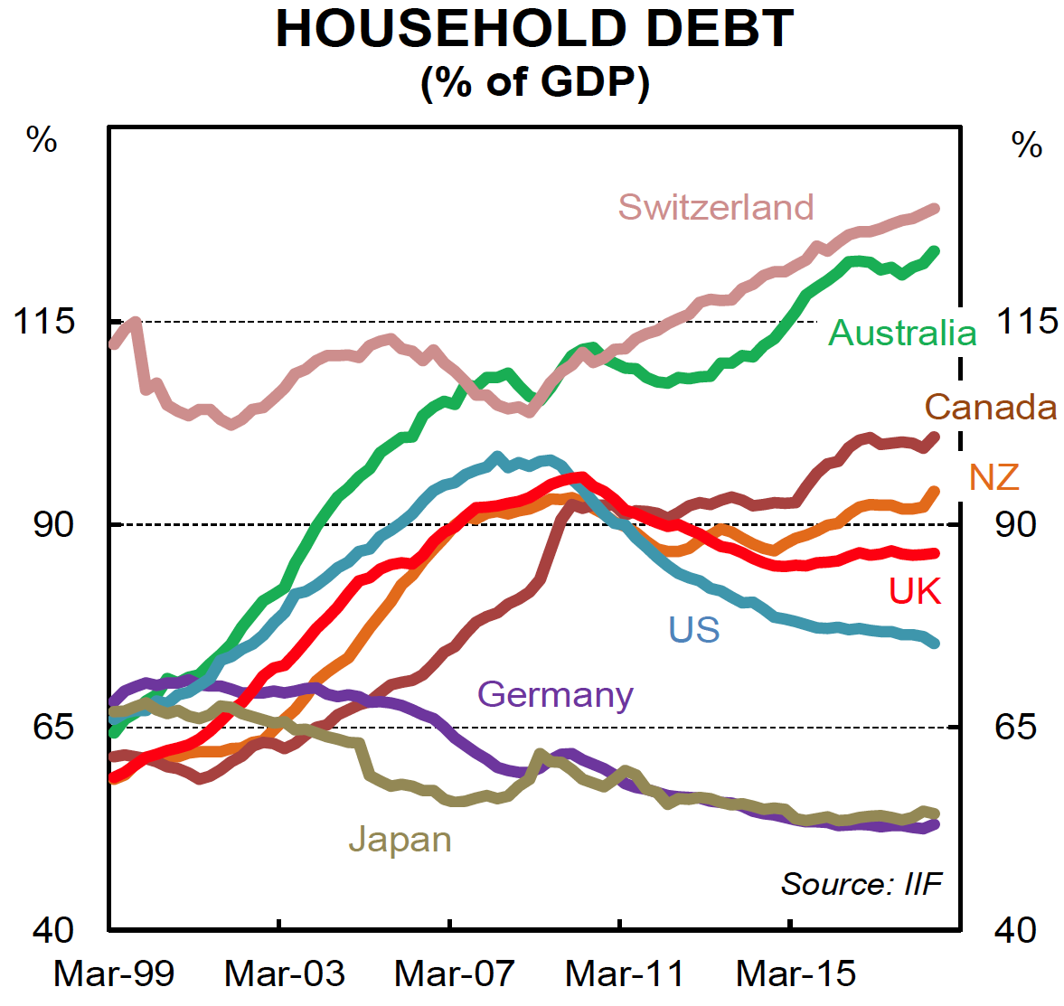 Aussie Household Debt Just The Facts Switzer Daily